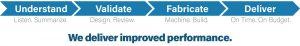 FlexMation's Proven Process